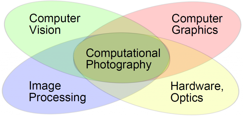Computational Photography Group